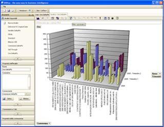 BIWay: il software per l'analisi dei dati aziendali